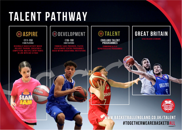 Basketball England Talent Pathway
