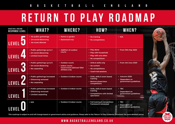 Basketball England Return to Play Roadmap